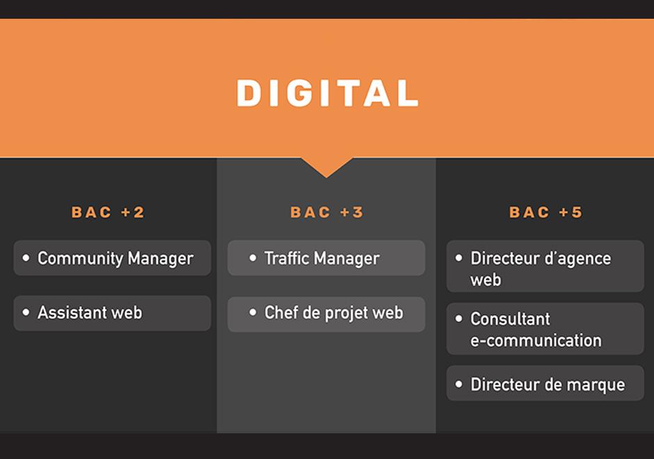 métiers digital